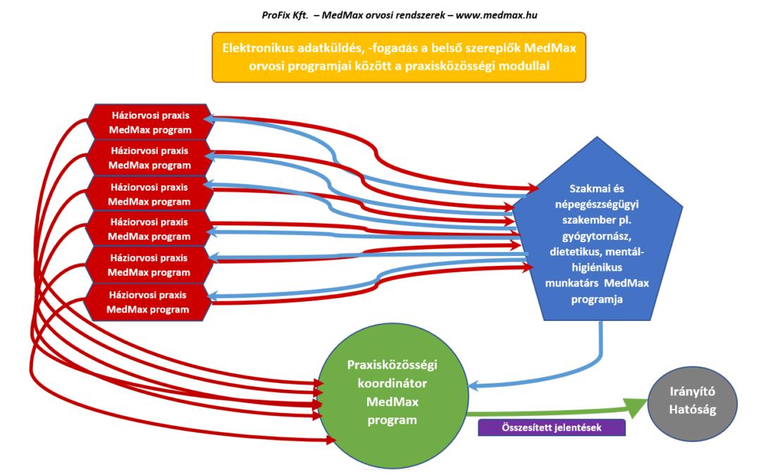 Praxisközösségi modul a MedMaxban